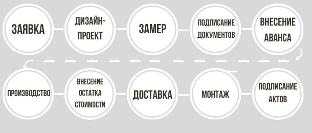 http://mebelgermec.ru/images/upload/цикл%20заказа%20в%20компании%20гермес.png